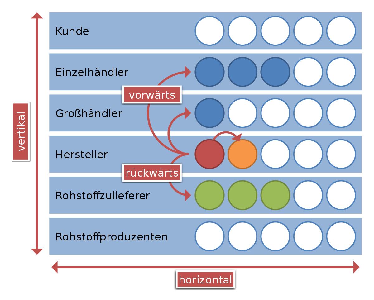 Vertikale Integration Wikipedia