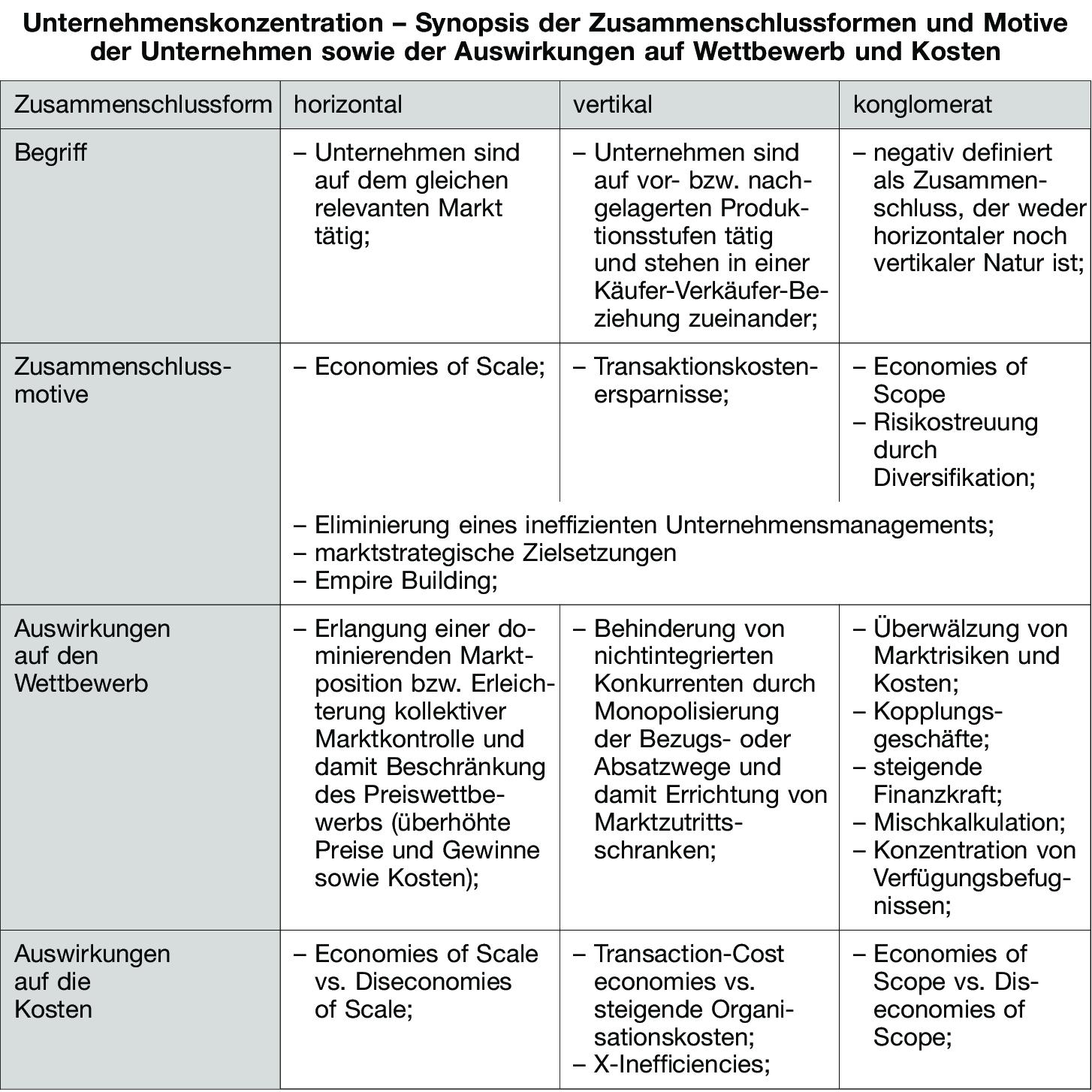 Unternehmenskonzentration Definition Gabler Wirtschaftslexikon