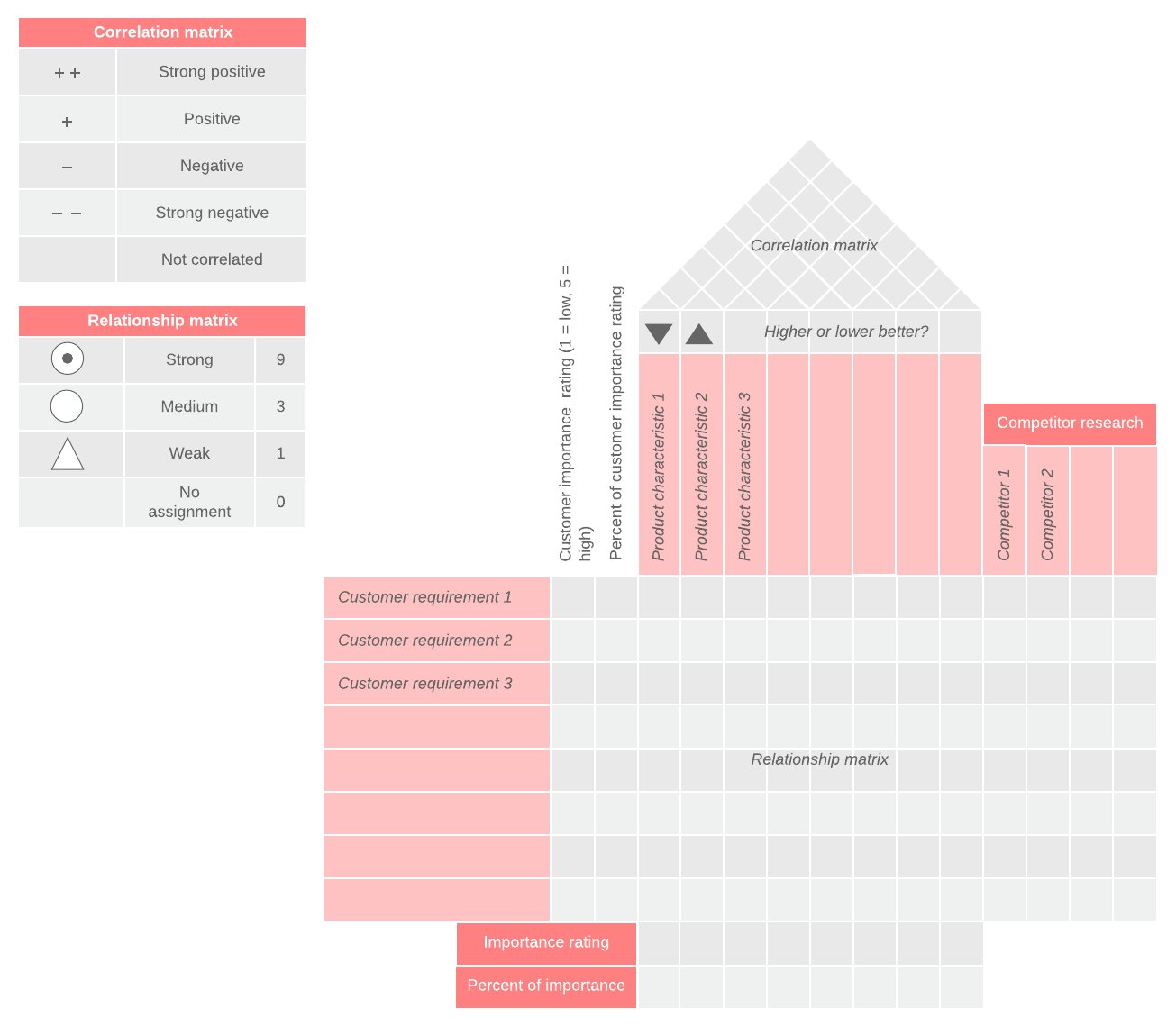 How To Build A House Of Quality Qfd Lucidchart Blog