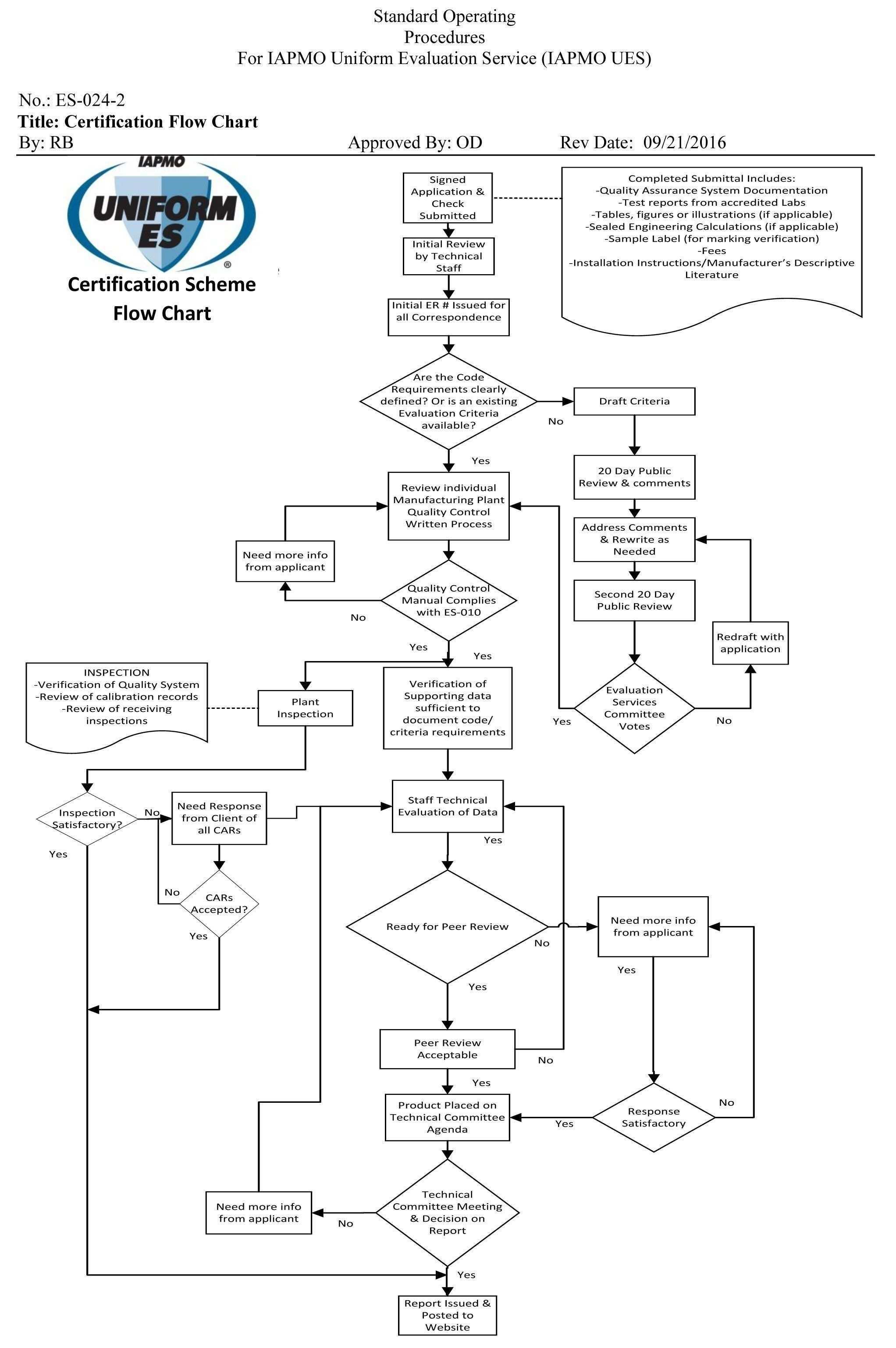 Best Of 110 Block Wiring Diagram In 2020 Drawing Book Pdf Process Flow Diagram Data Flow Diagram