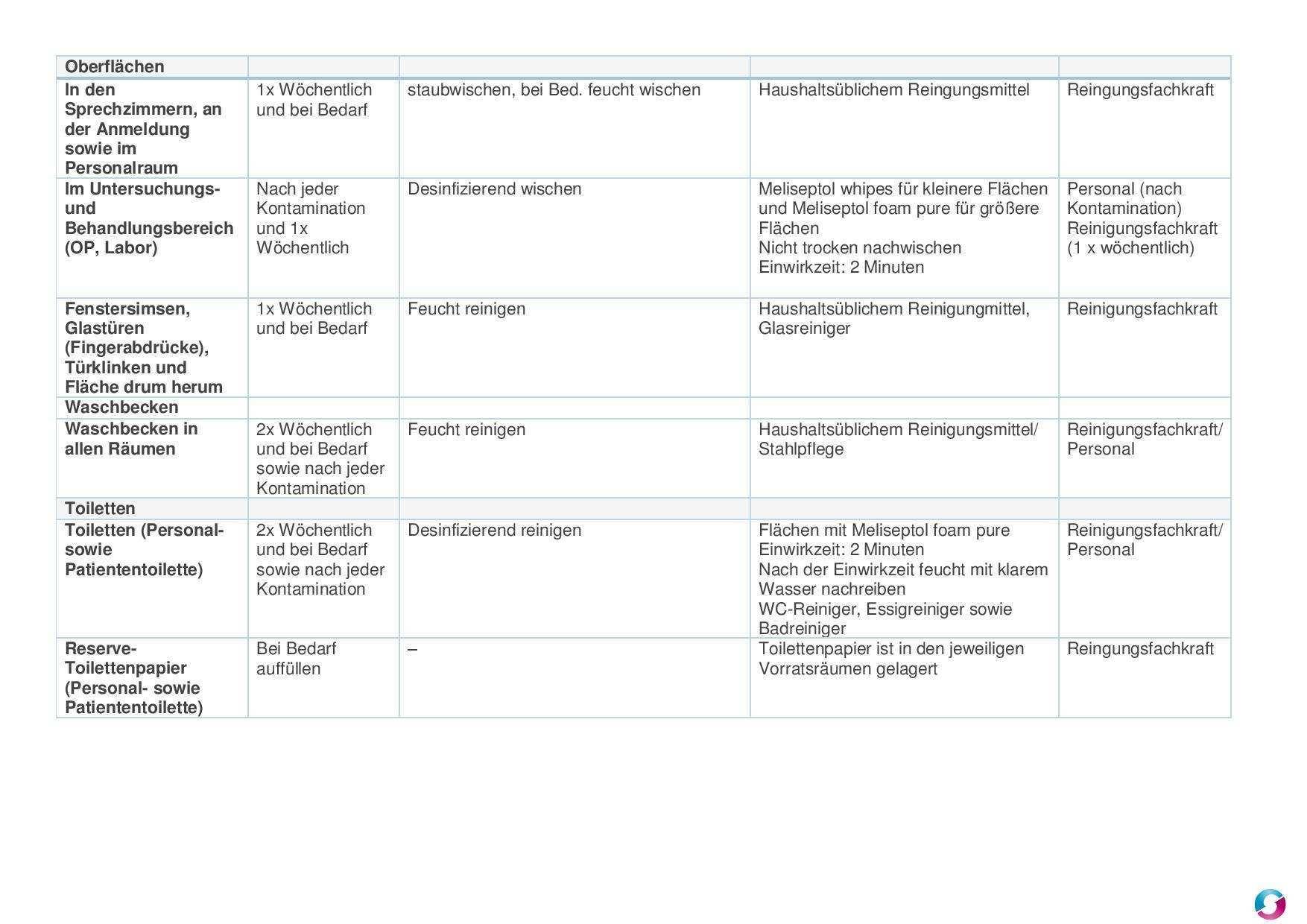 Reinigungsplan Arztpraxis Qualitatsmanagement In Der Arztpraxis Teramed
