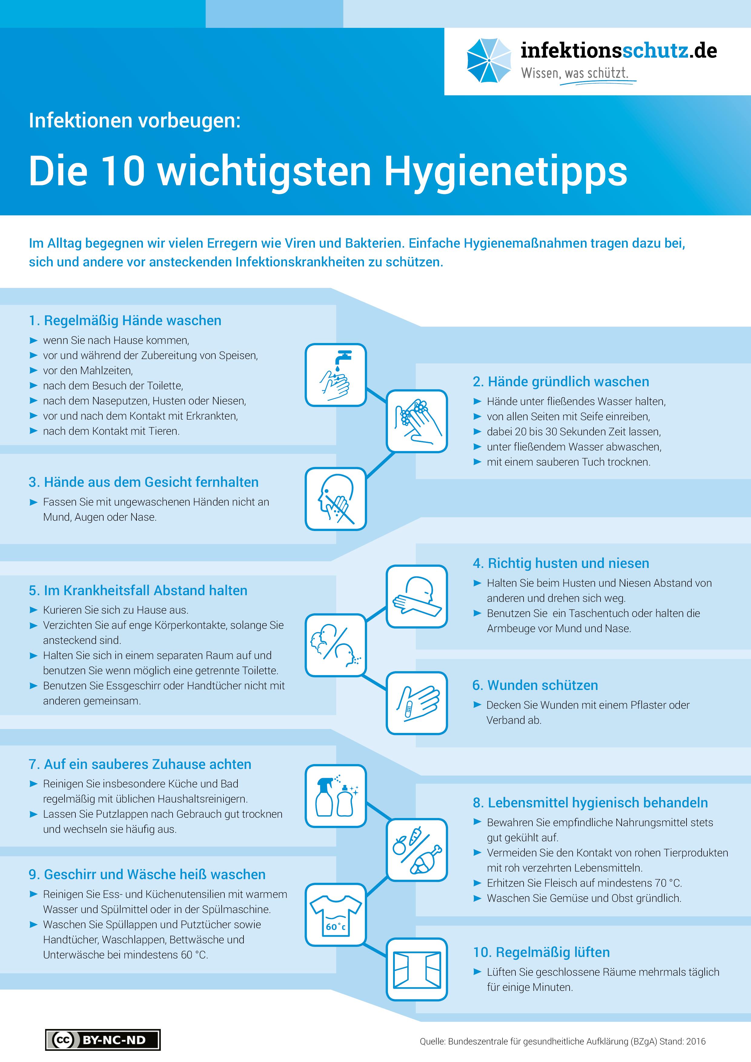 Prophylaktische Und Praventive Massnahmen Corona Virus Kassenarztliche Vereinigung Sachsen