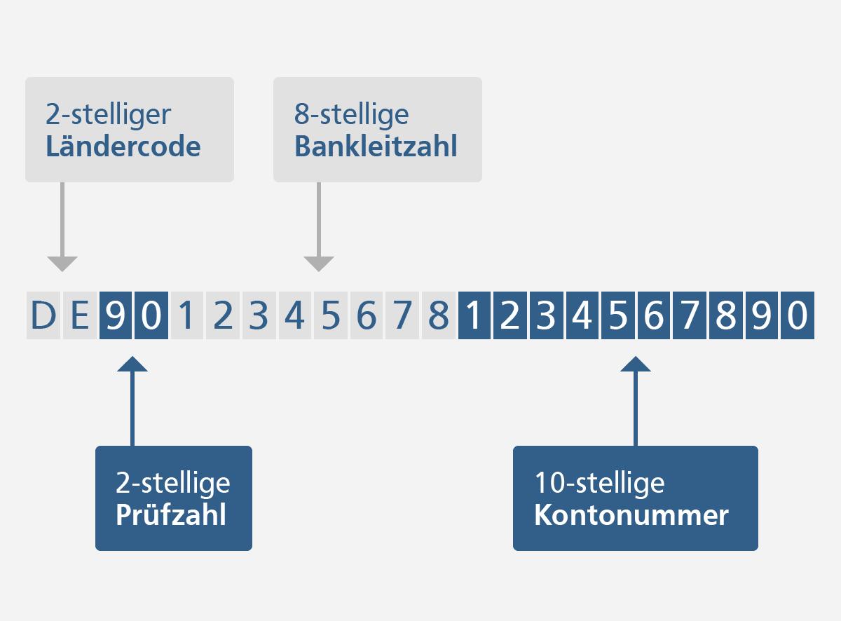 Iban Rechner Vereinigte Volksbank Raiffeisenbank Eg