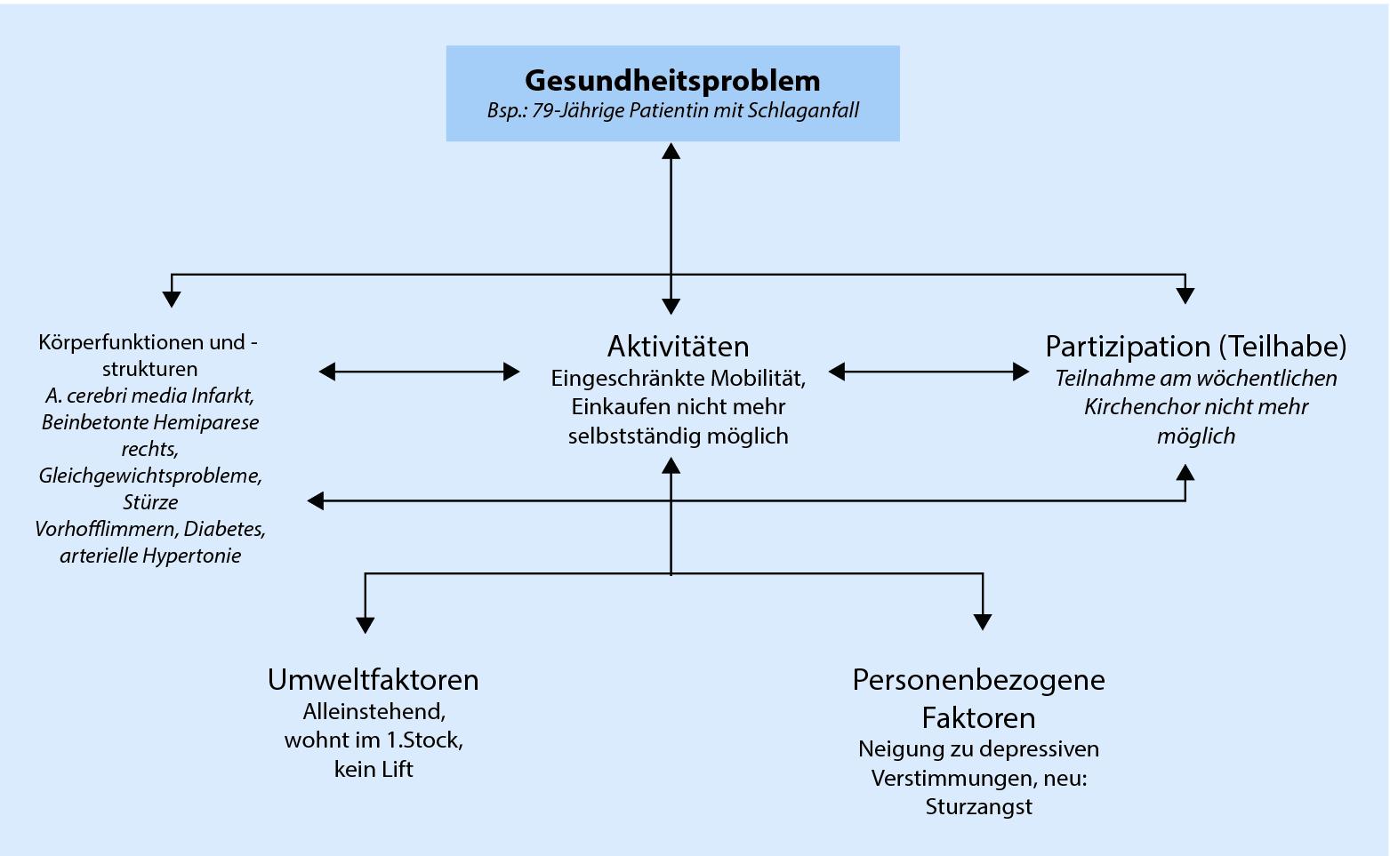 Internationale Klassifikation Der Funktionsfahigkeit Behinderung Und Gesundheit Icf Springerlink