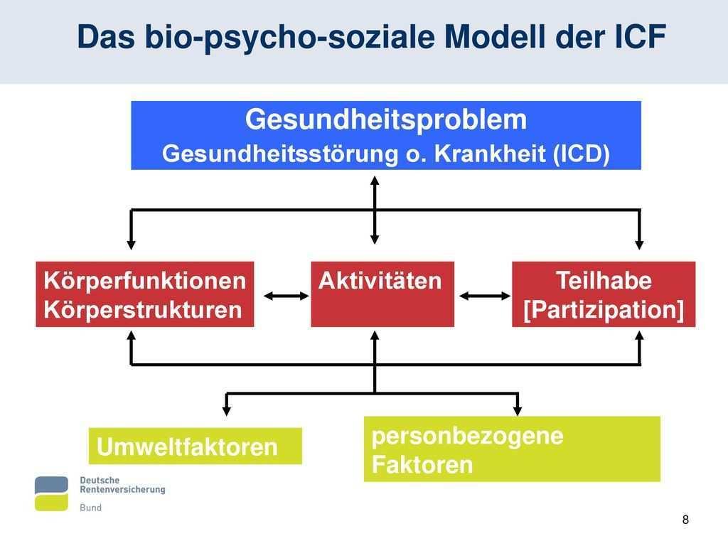 Und Biopsychosoziales Modell Ppt Video Online Herunterladen