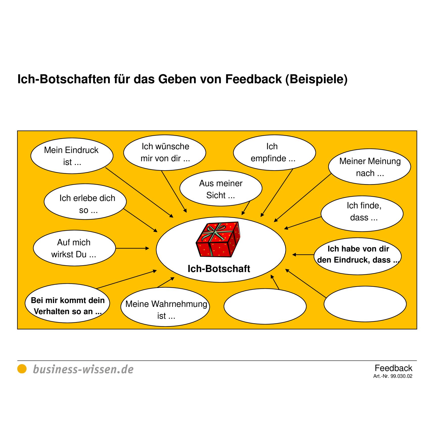 Beispiele Ich Botschaften Fur Das Geben Von Feedback Checkliste Business Wissen De