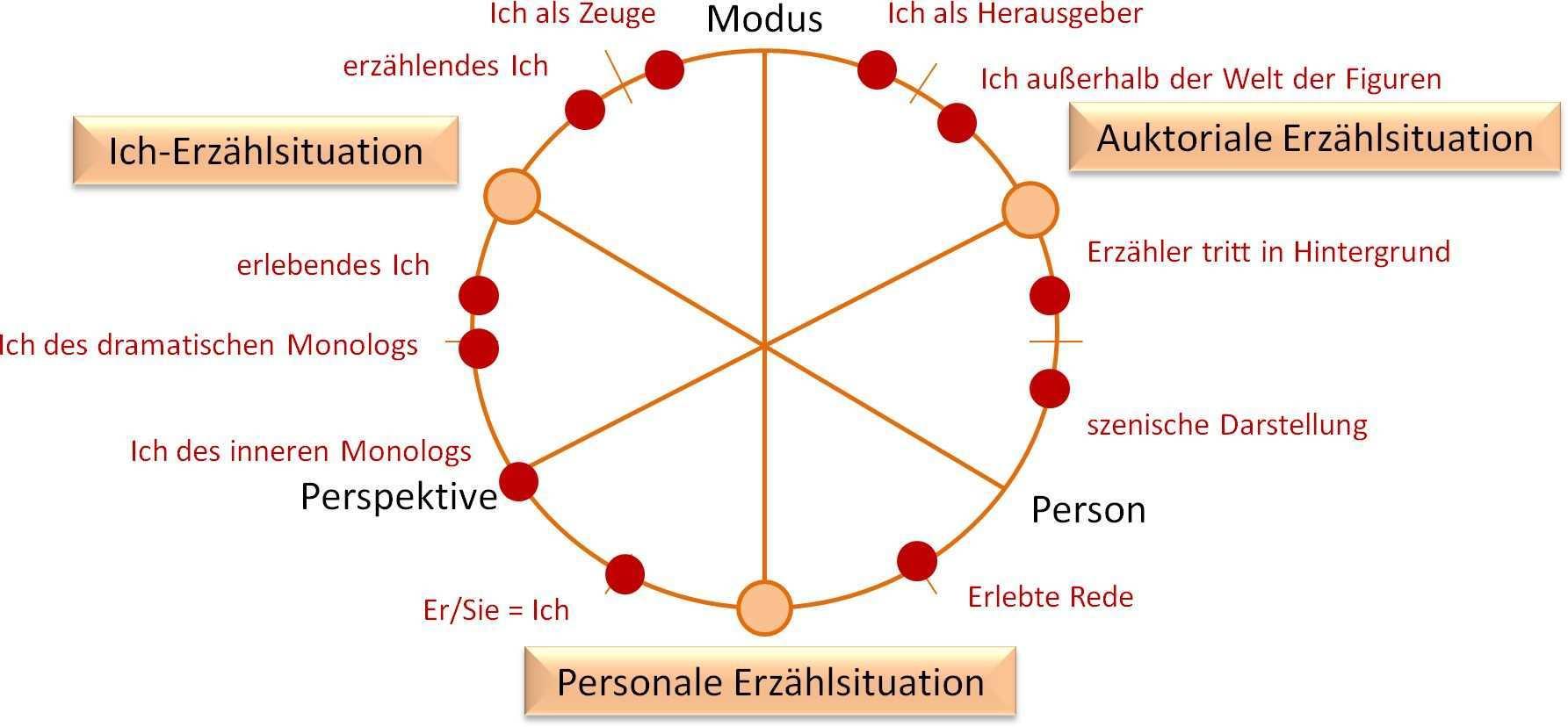 Die Sektoren In Stanzels Typenkreis Wenn Man Jeden Aquator Jeder Achse Einzeichnet Ergeben Sich Auf Dem Kreis Sek Erzahlen Literaturwissenschaft Schreiben