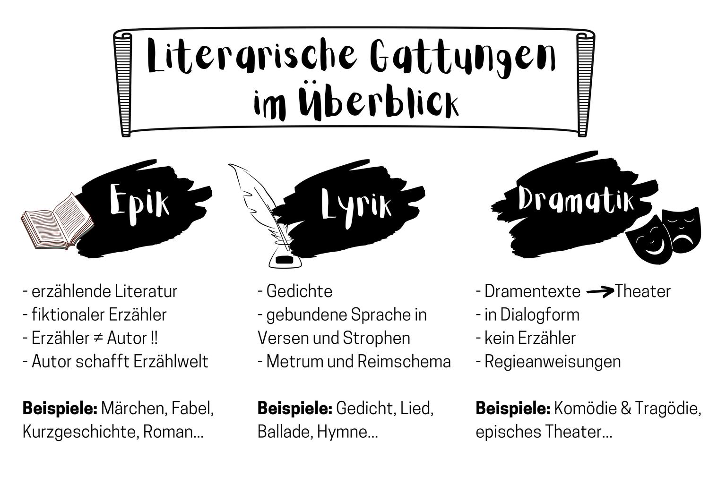 Ubersicht Literarische Gattungen Epik Lyrik Dramatik Infoblatt Literarisch Lyrik Kurzgeschichten