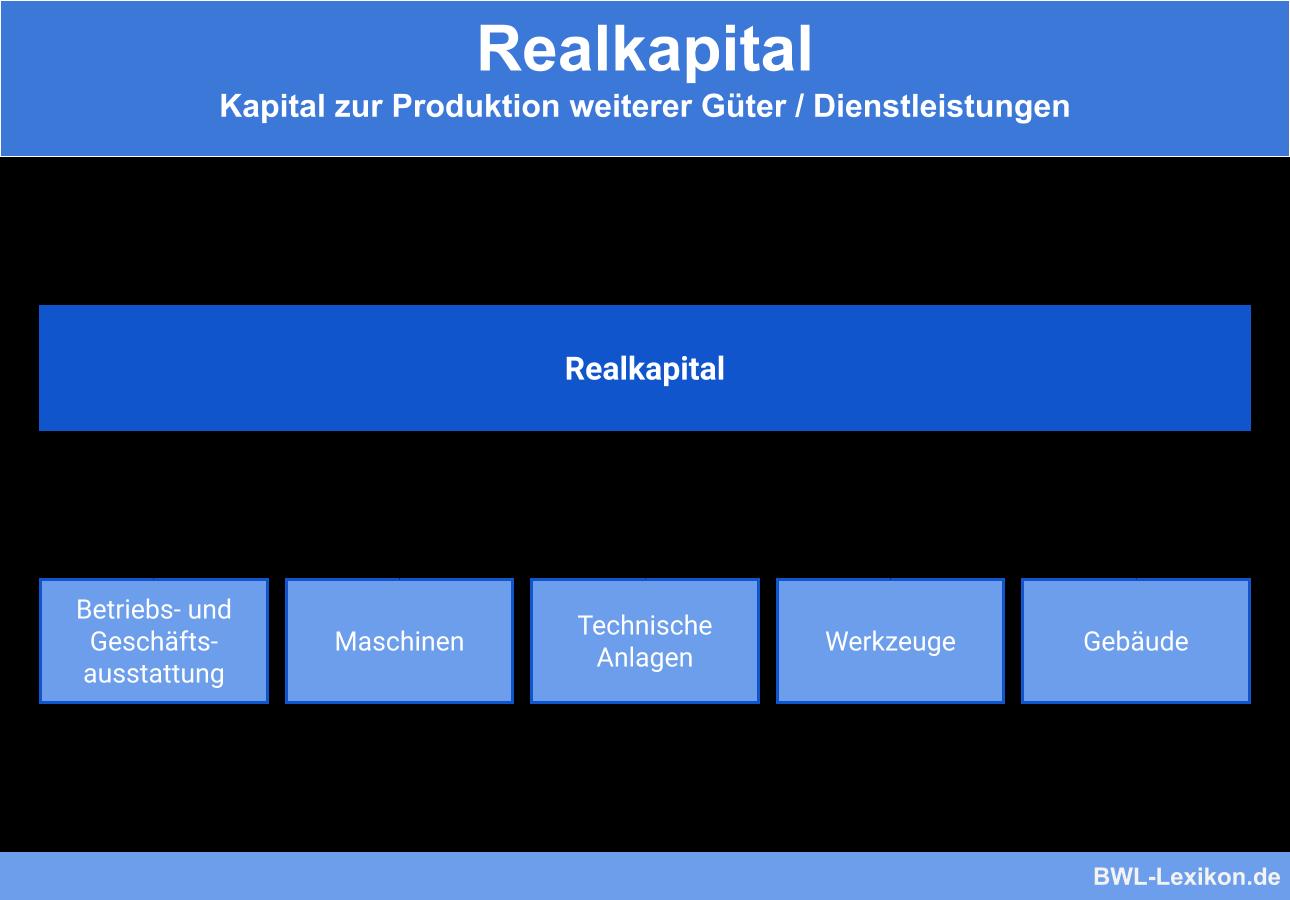 Realkapital Definition Erklarung Beispiele Ubungsfragen