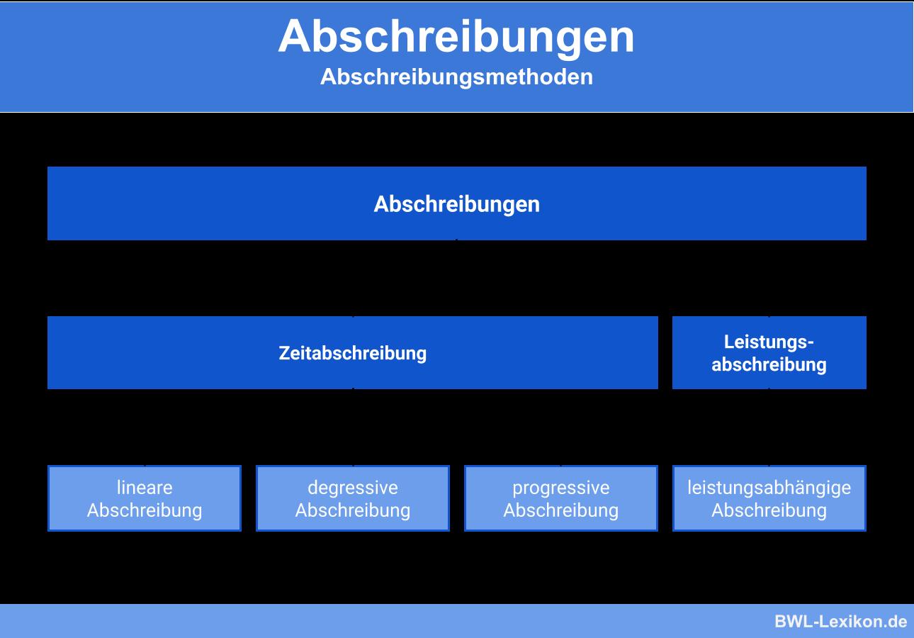 Abschreibung Afa Definition Erklarung Beispiele Ubungsfragen