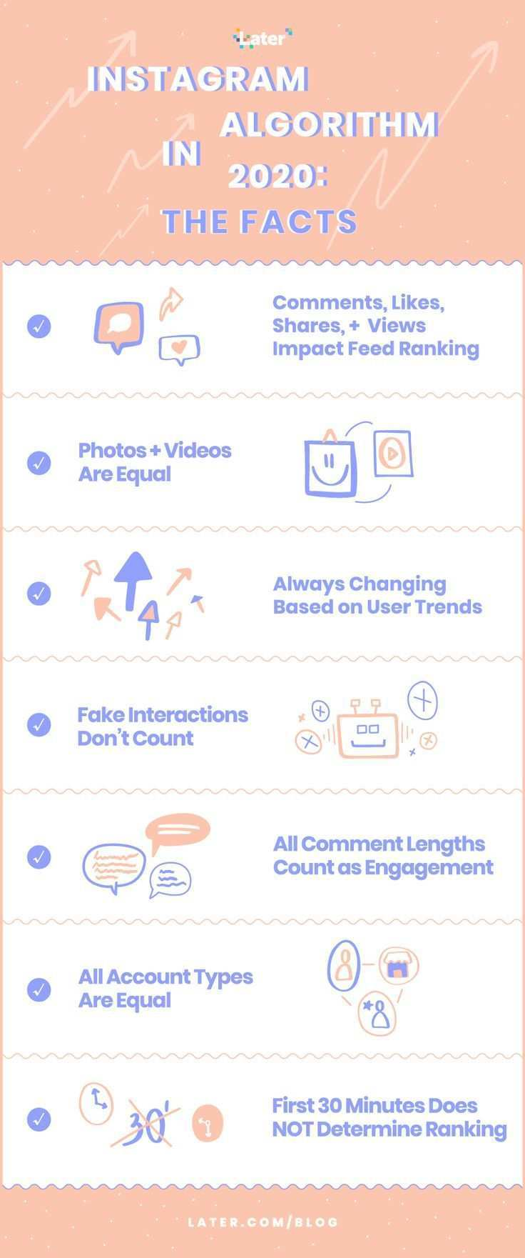 This Is How The Instagram Algorithm Works In 2021 Instagram Algorithm Instagram Facts Instagram Engagement