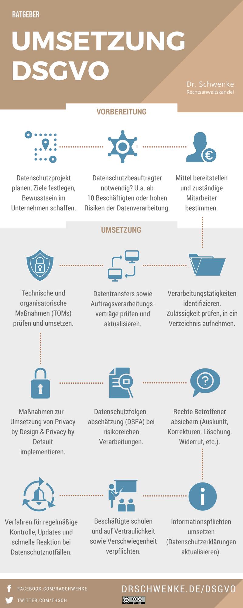 Infografik Dsgvo Umsetzung Dr Schwenke Dsgvo Dsgvo Infografik Unternehmungen