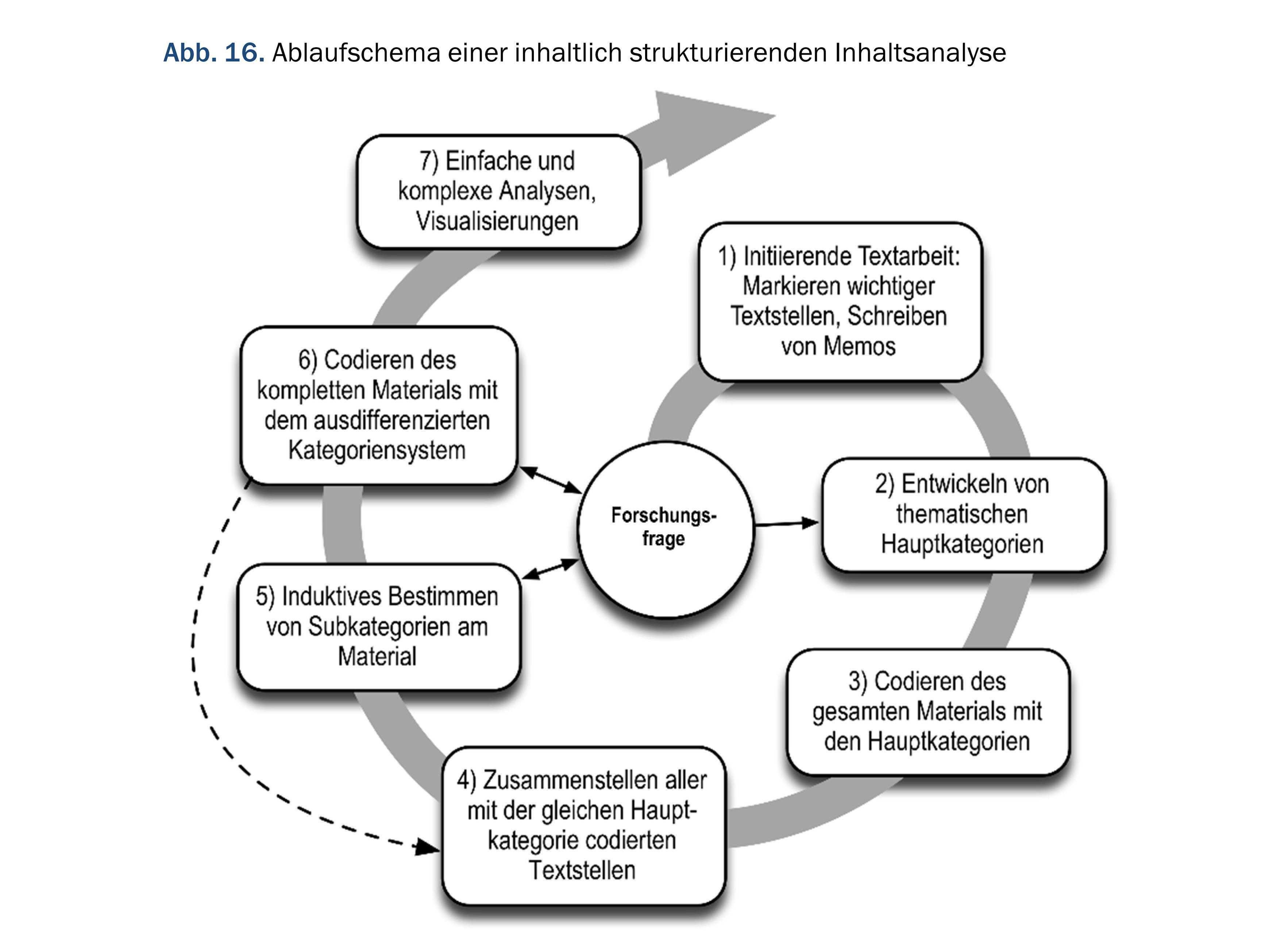Methode Wie Lauft Eine Qualitative Inhaltsanalyse Ab