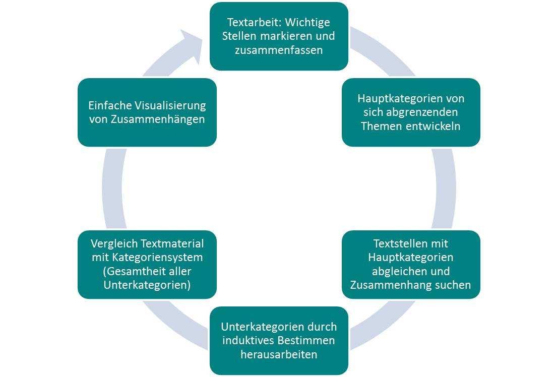Strukturierende Qualitative Inhaltsanalyse Nach Kuckartz Methoden Grundlagen Der Empirischen Sozialforschung