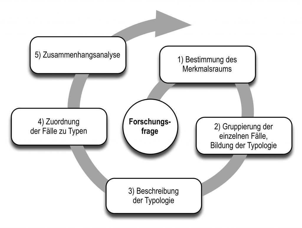 Typenbildende Qualitative Inhaltsanalyse Nach Kuckartz Methoden Grundlagen Der Empirischen Sozialforschung