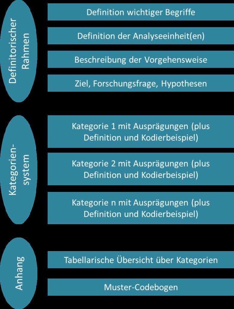Quantitative Inhaltsanalyse Codebuch Und Kategorien Methoden Grundlagen Der Empirischen Sozialforschung