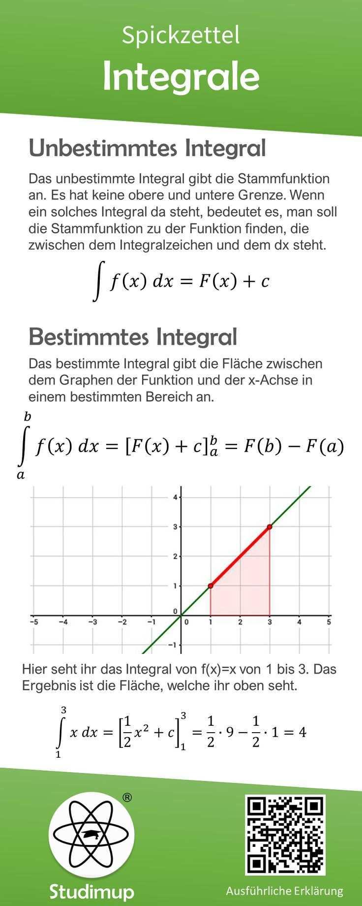 Integrale Spickzettel Spickzettel Nachhilfe Mathe Mathematik Lernen