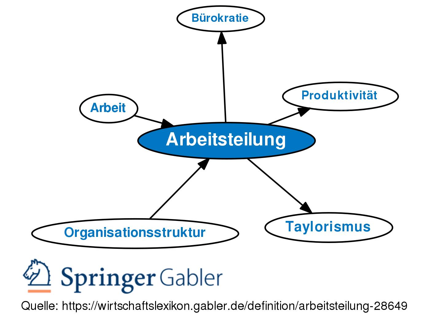 Arbeitsteilung Definition Gabler Wirtschaftslexikon