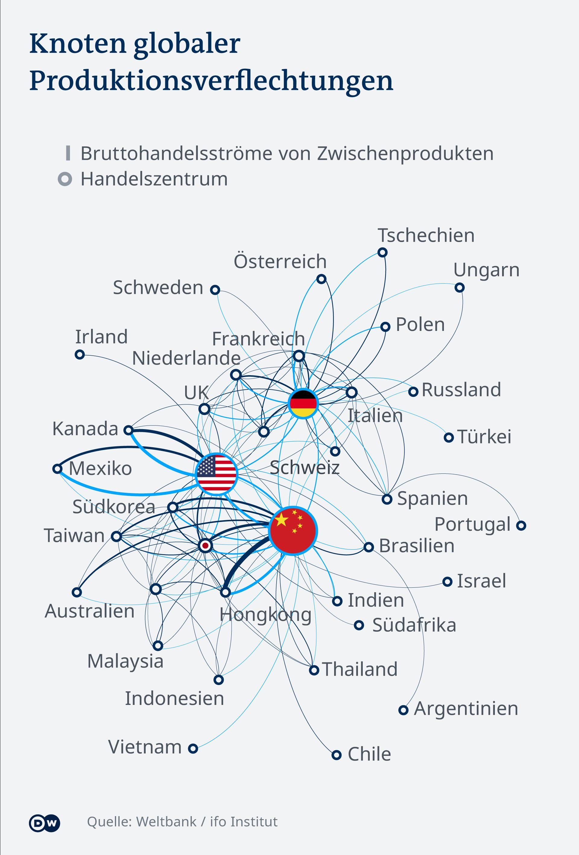 Globale Arbeitsteilung Auf Dem Prufstand Wirtschaft Dw 28 05 2020