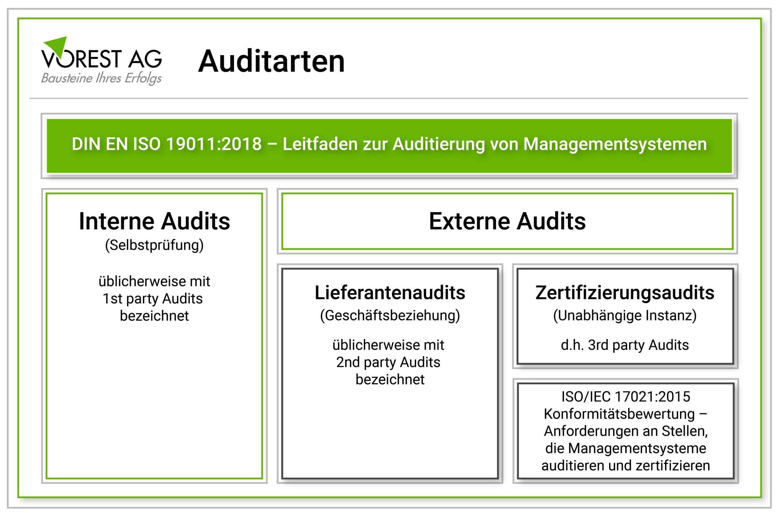 Worin Unterscheiden Sich Internes Audit Und Externes Audit