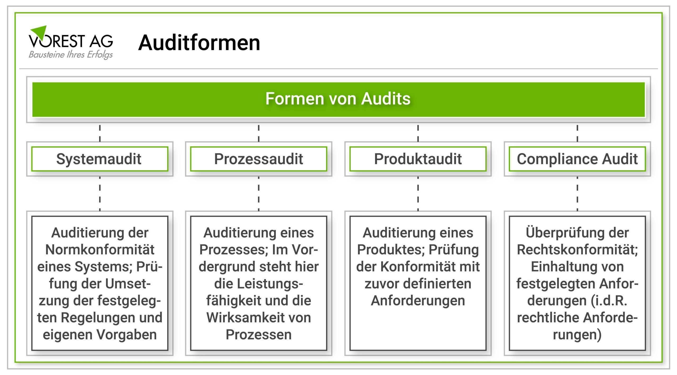 Welche Auditarten Und Auditformen Werden Unterschieden