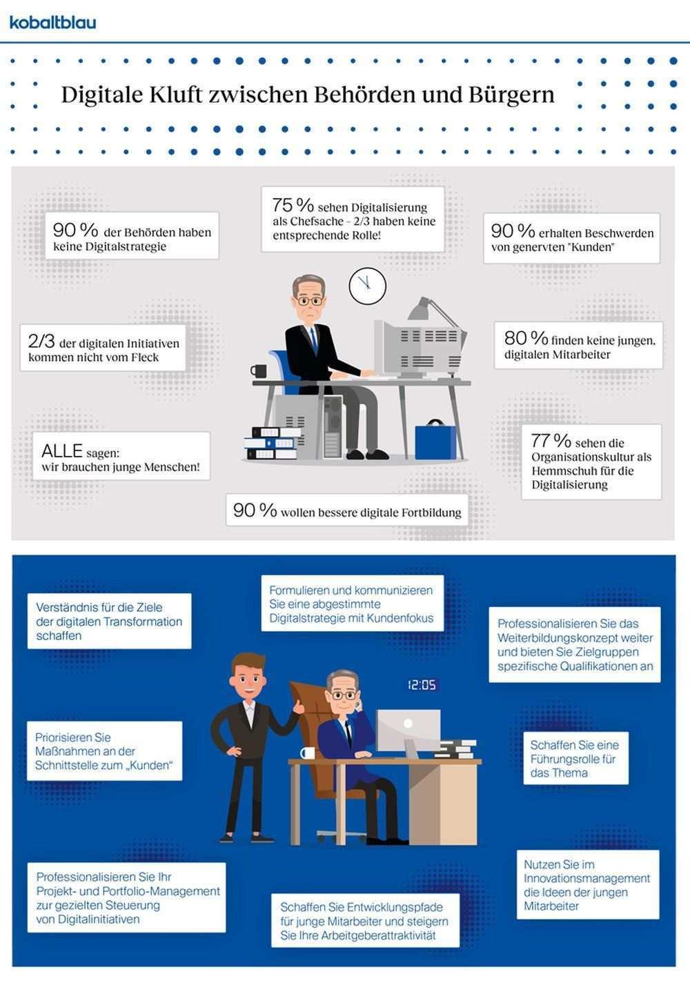 Digitalisierung Neun Von Zehn Behorden In Deutschland Ohne Digitale Strategie Kroker S Look It In 2020 Digitale Strategie Digitalisierung Offentliche Verwaltung