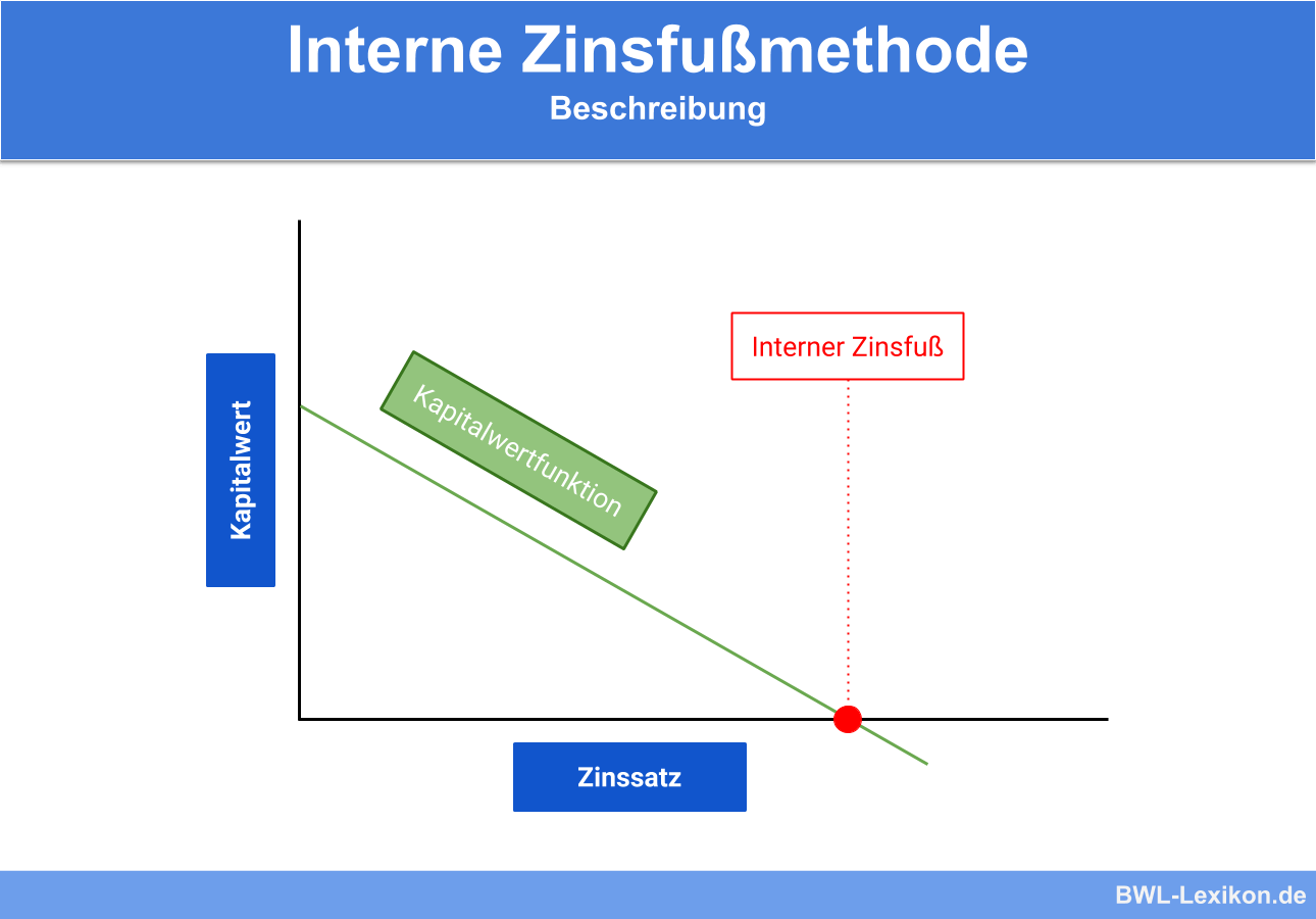 Interne Zinsfussmethode Definition Erklarung Beispiele Ubungsfragen