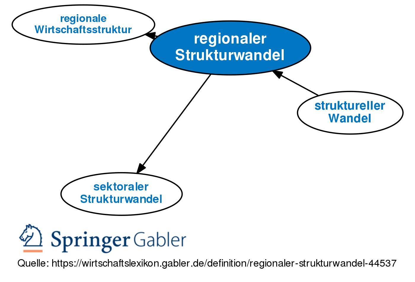 Regionaler Strukturwandel Definition Gabler Wirtschaftslexikon