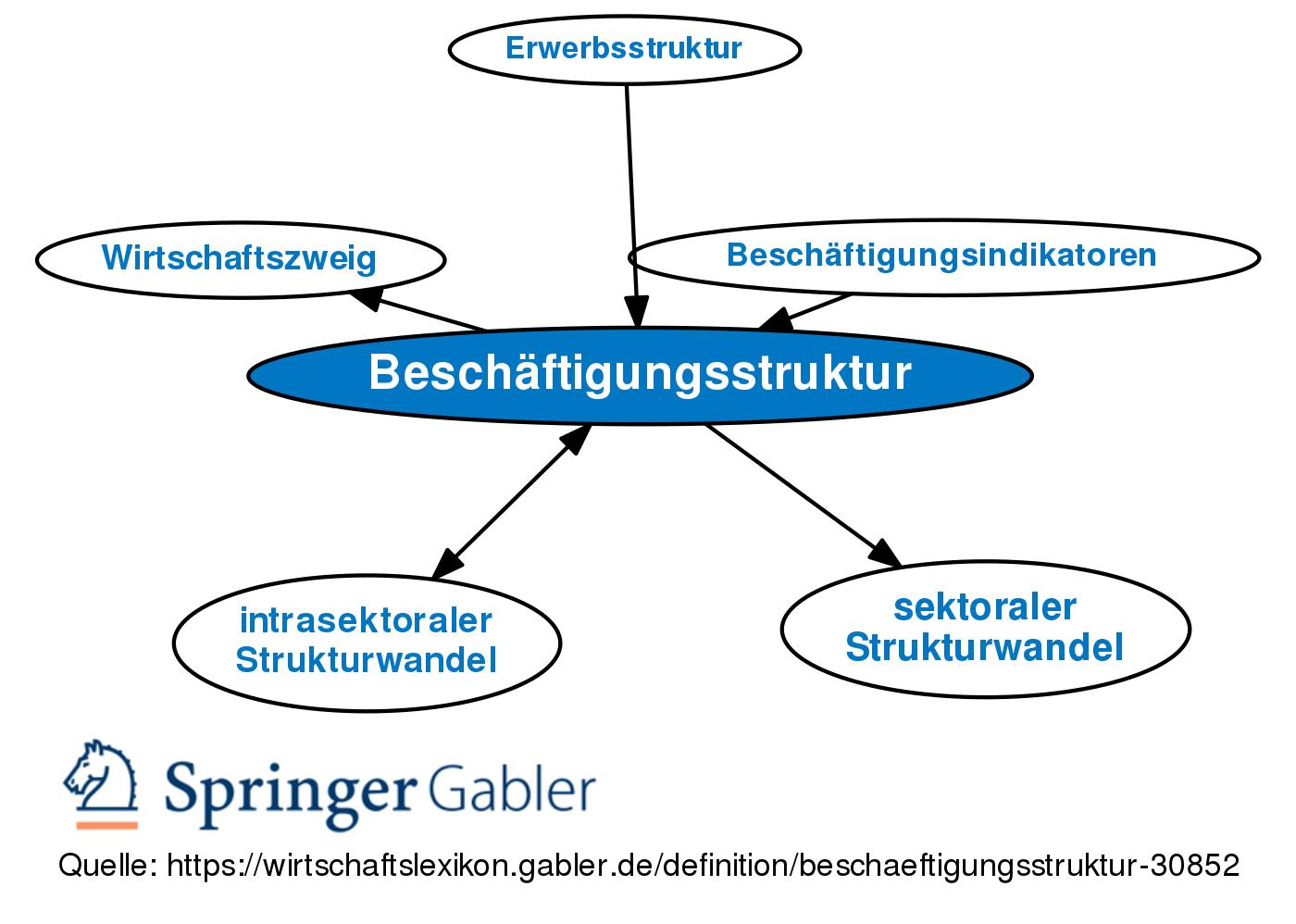 Beschaftigungsstruktur Definition Gabler Wirtschaftslexikon