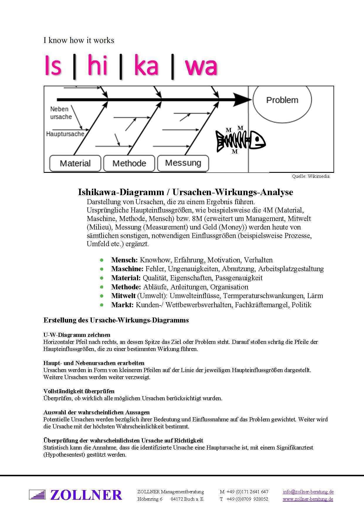 Tool Box Ishikawa Ursache Wirkung Fischgratendiagramm Wolfgang Zollner Ishikawa Lernmethoden Psychologie Lernen