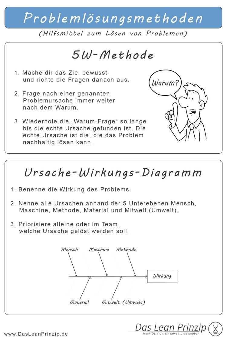 5w Methode Und Ursache Wirkungs Diagramm Methodenkarte Visuelles Lernen Personalfuhrung Teamentwicklung