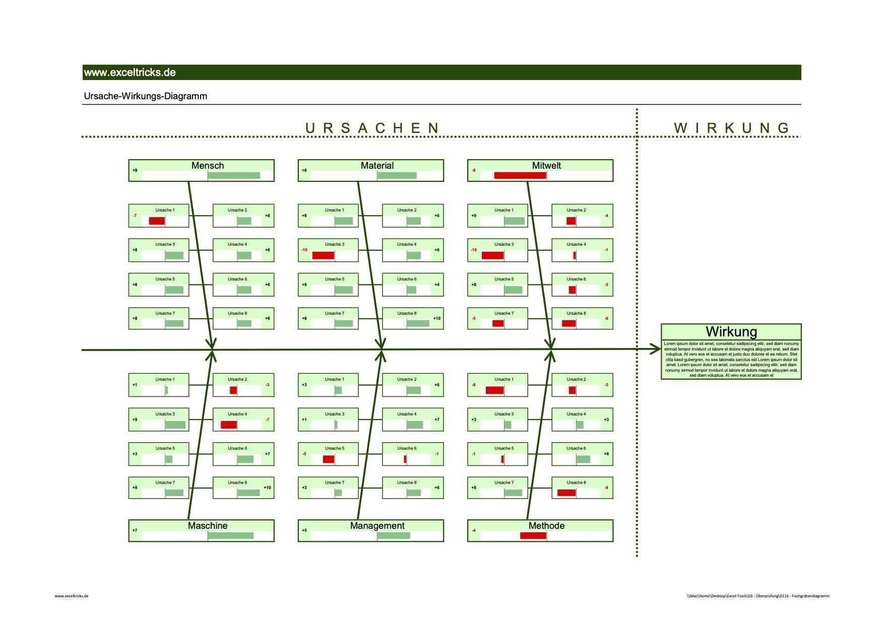 Mit Der Excel Vorlage Fischgratendiagramm Ishikawa Diagramm Ursachen Analysieren Exceltricks Diagramm Excel Vorlage Analysieren