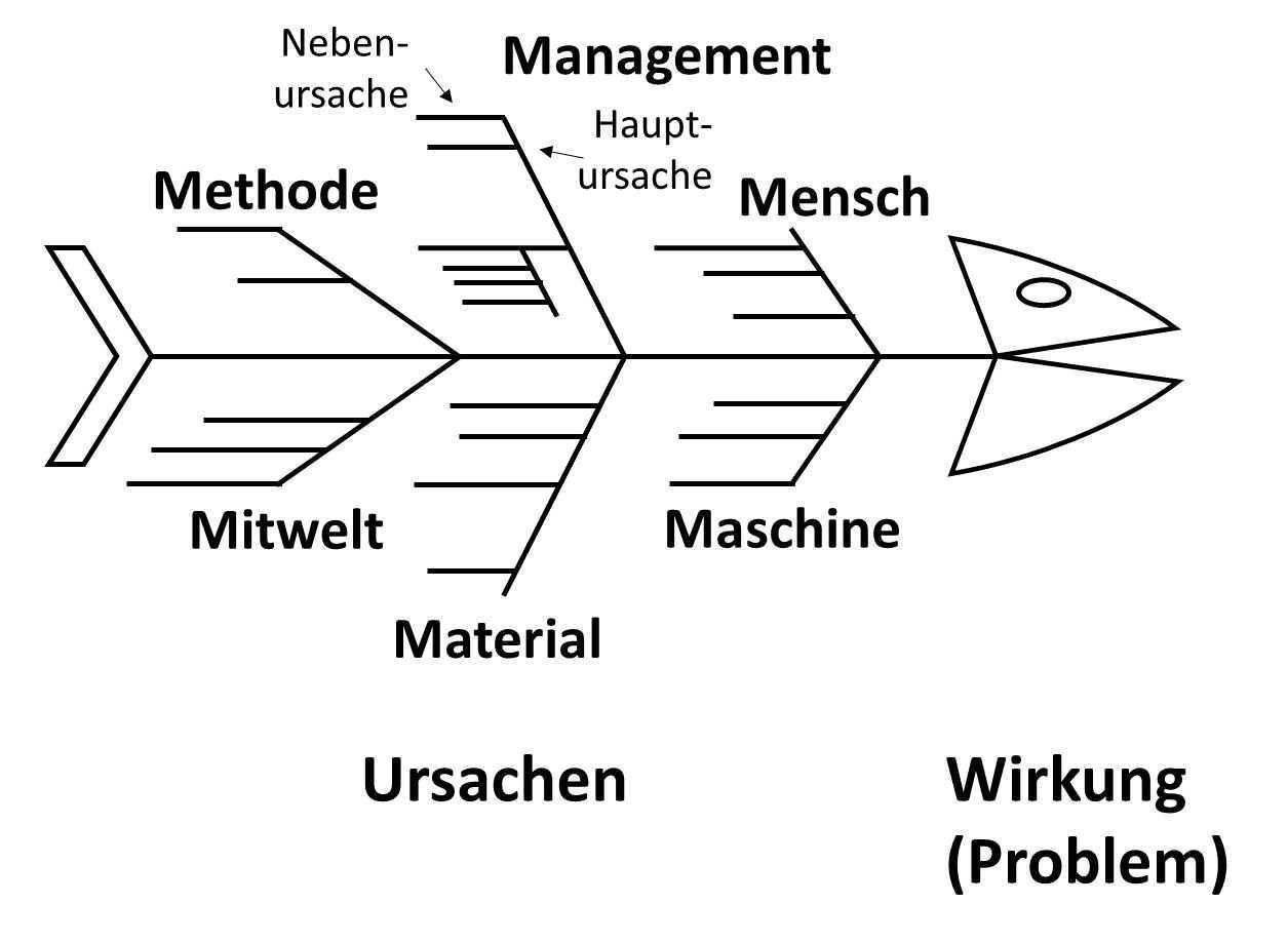 Ishikawa Diagramm Ishikawa Lernen Diagramm
