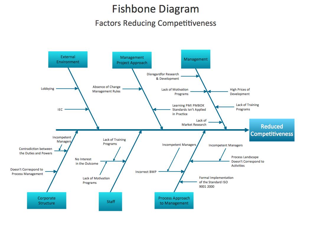 Conceptdraw Samples Fishbone Diagram Ishikawa Diagram Cause And Effect Fish Bone