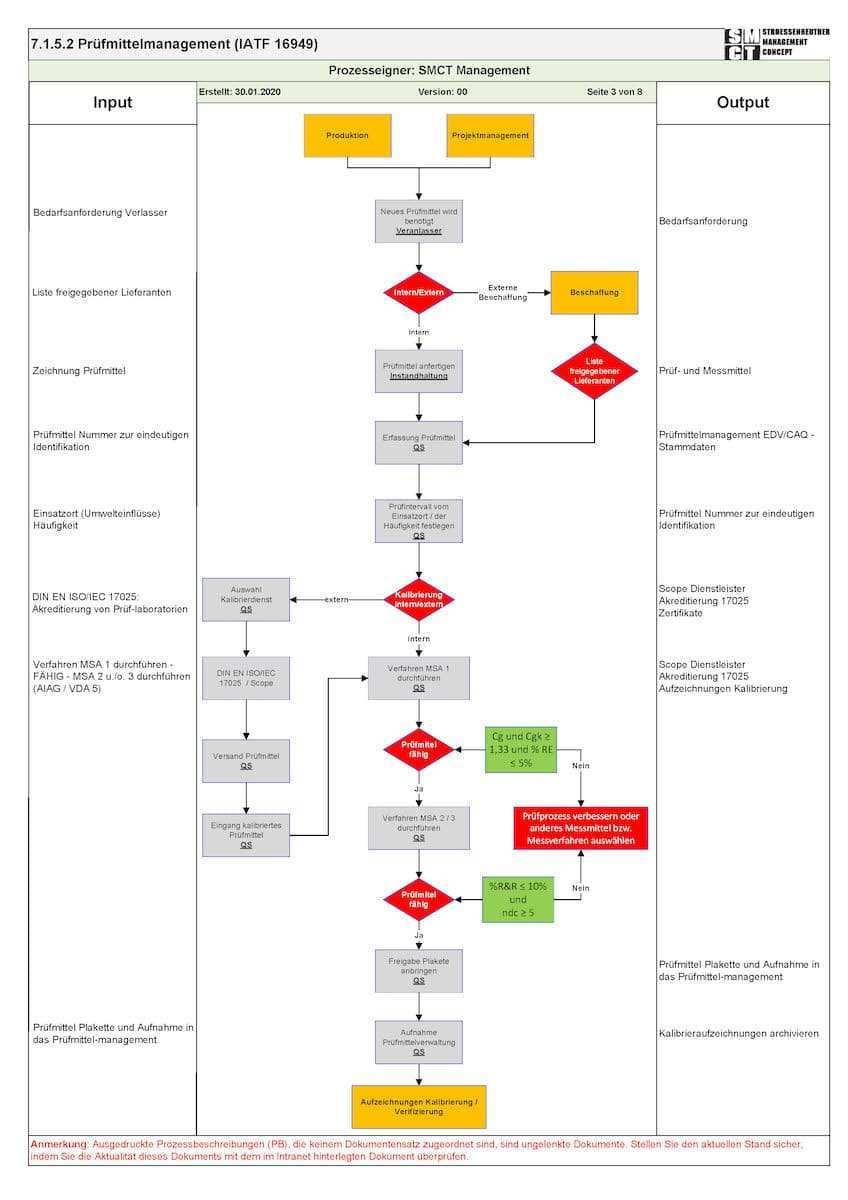 Prozessbeschreibung Was Ist Prozessmanagement