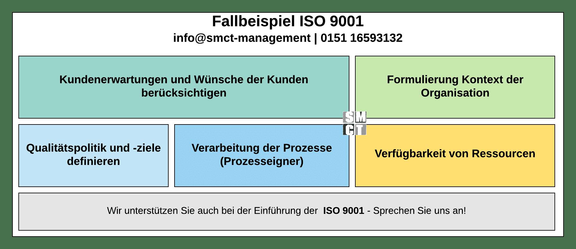 Fallbeispiel Aufbau Qm System Einfuhrung Eines Qm Systems Iso 9001