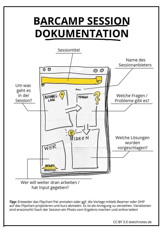 Barcamp Dokumentation Flipchart Template Flipchart Dokumentation Visualisierung