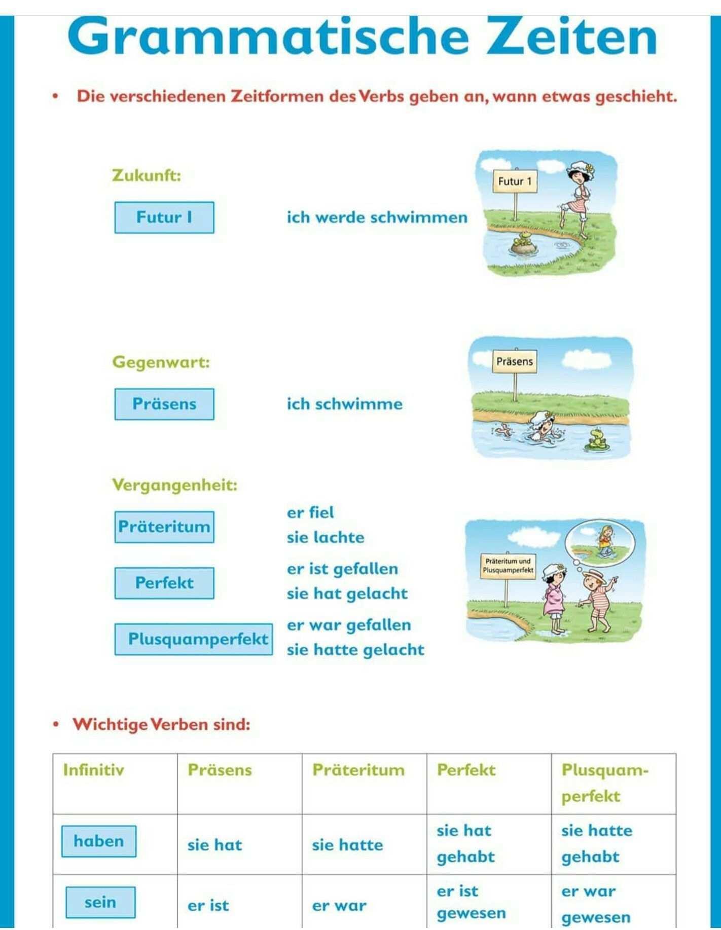 Pin Von Nicole Knabe Auf My Board In 2020 Deutsch Lernen Kinder Schule Deutsch Unterricht