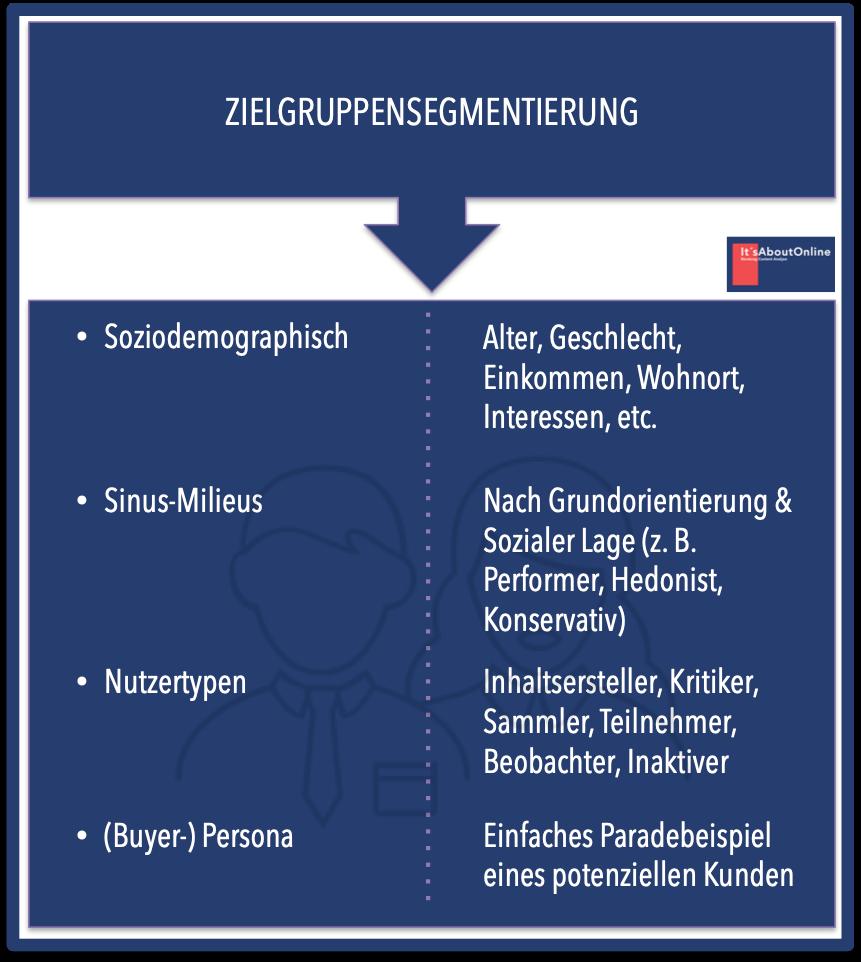 Von Der Strategie Bis Zu Social Media Im Marketing Mix In 2020 Marketing Medien Soziale Medien