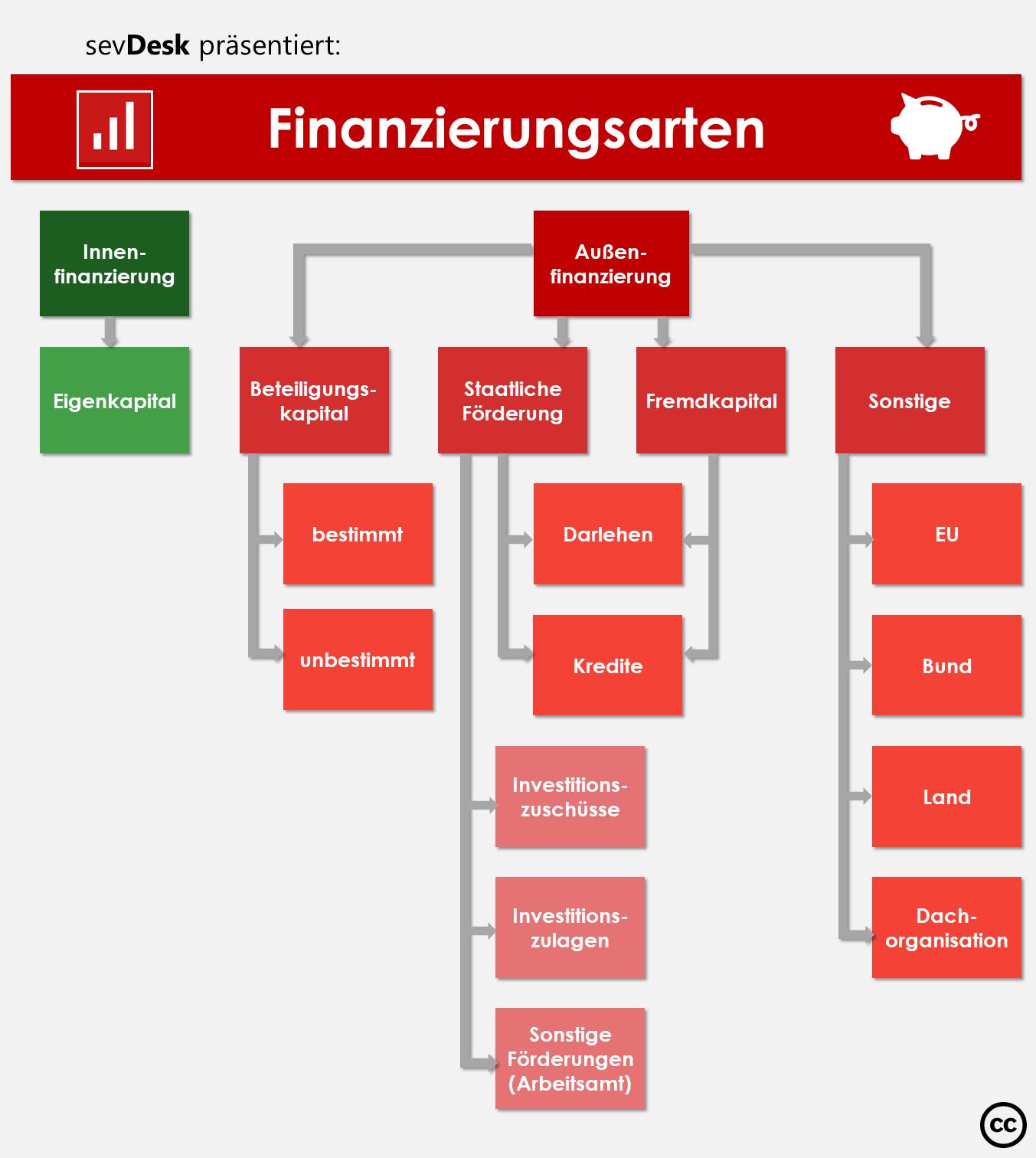 Pin Von M Auf Selbststandigkeit Buchfuhrung Lernen Tipps Zum Lernen Finanzplanung