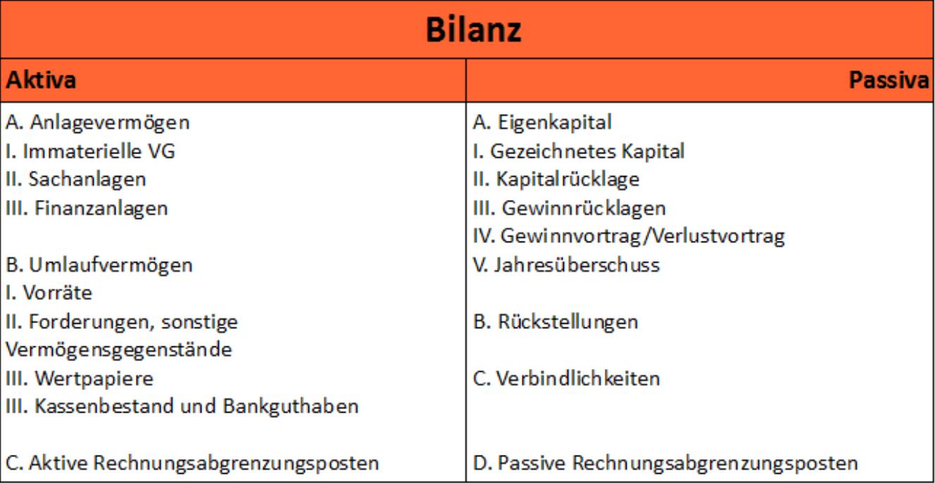 Aufbau Der Bilanz Buchfuhrung Wiwiweb De