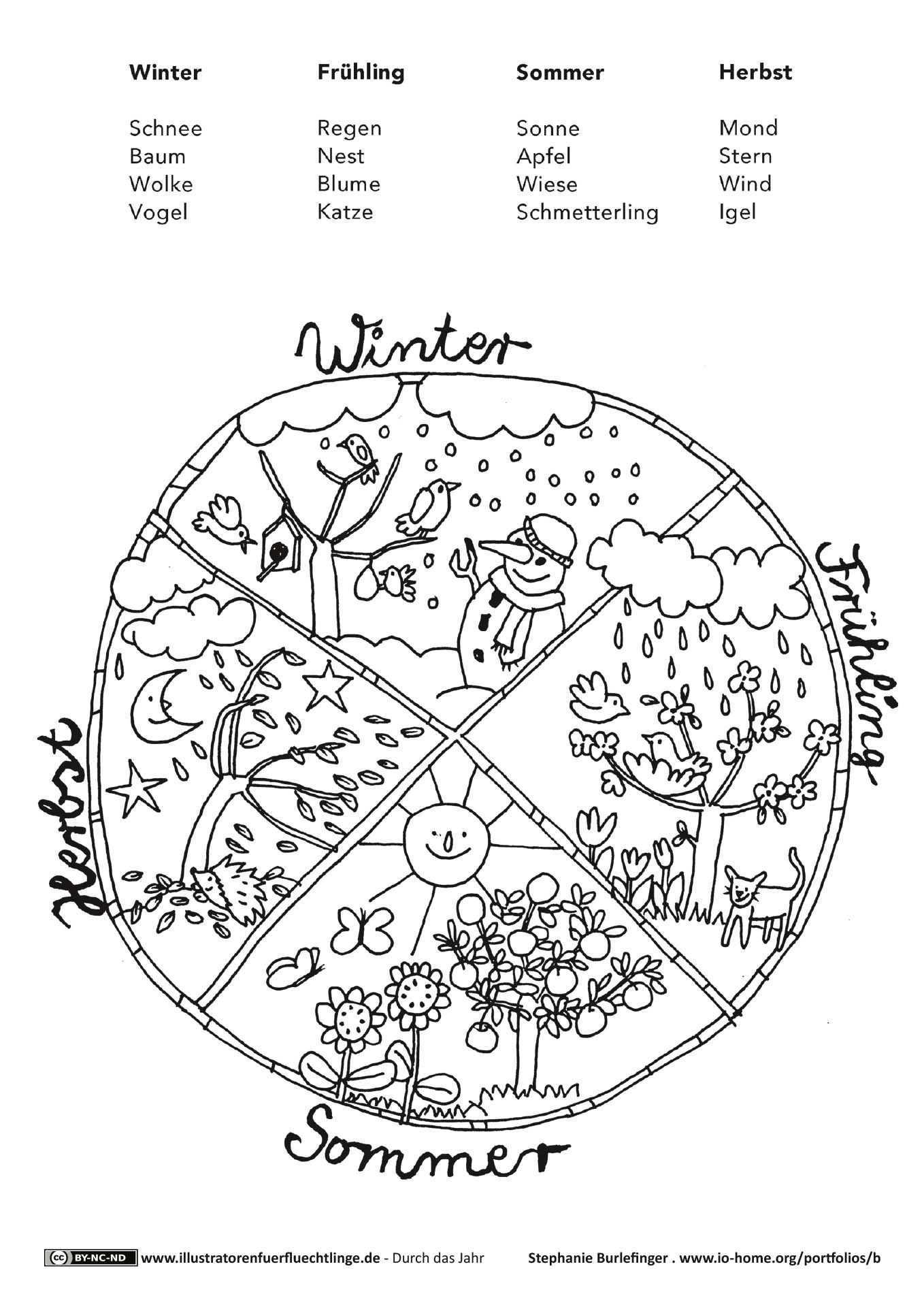 Jahrezeiten Mandala Jahreszeiten Mandalas Kinder Kunstunterricht Grundschule
