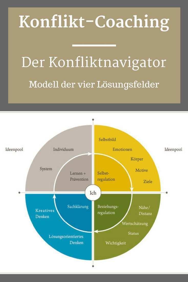 Der Konfliktnavigator Business Der Konfliktnavigator Psychological Facts Interesting Coaching Tools Psychology