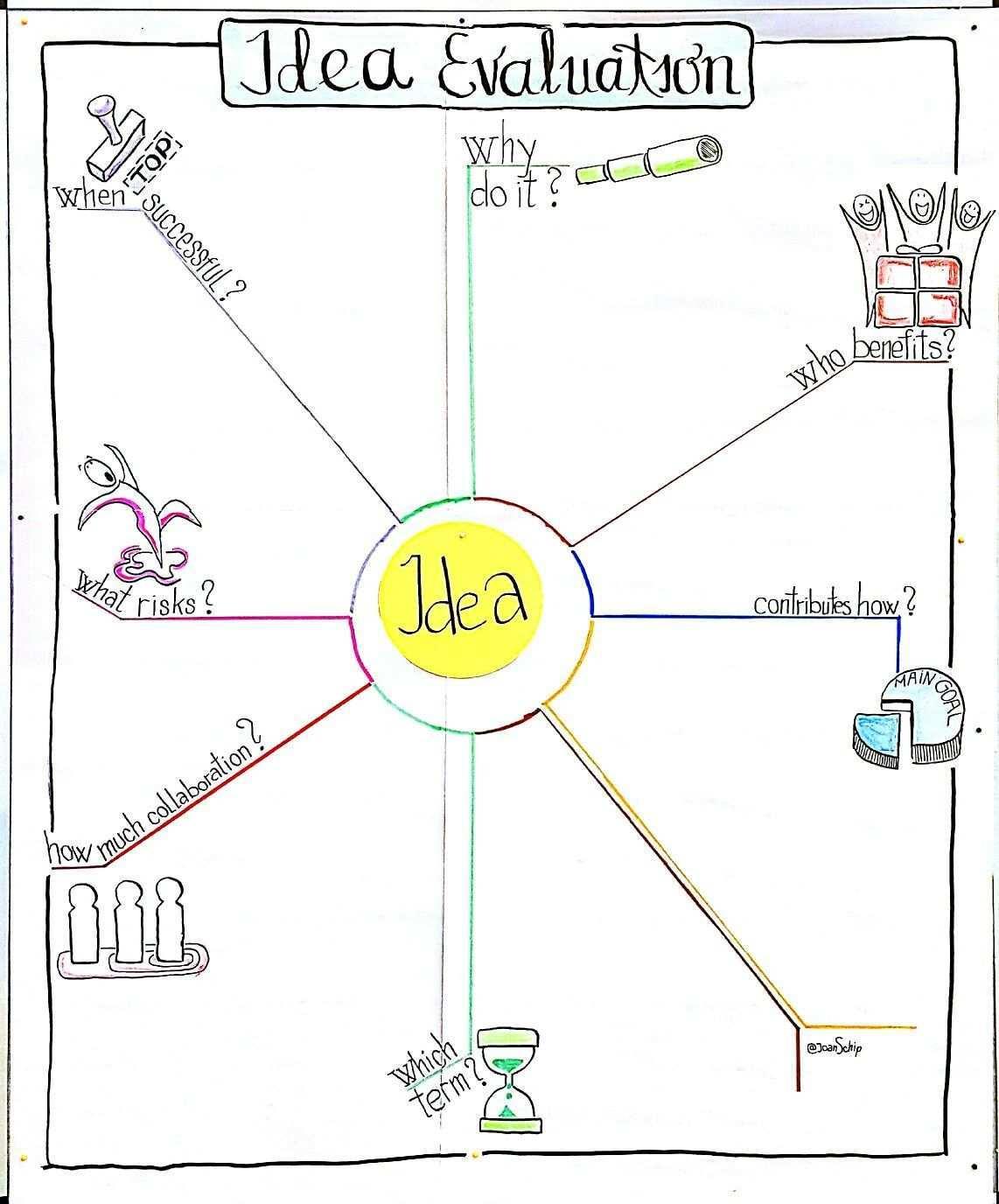 Template Idea Evaluation Flipcharts Flipchart Gestalten Visualisierung