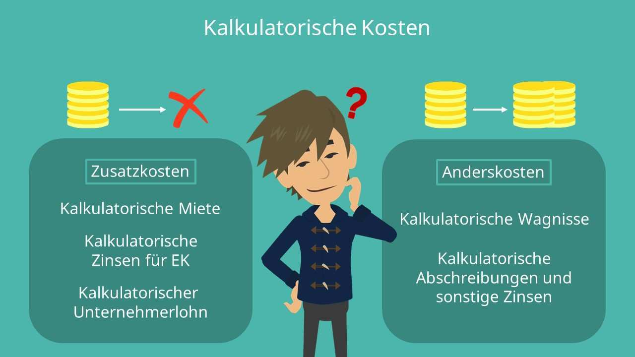 Kalkulatorische Kosten Definition Arten Beispiele Mit Video