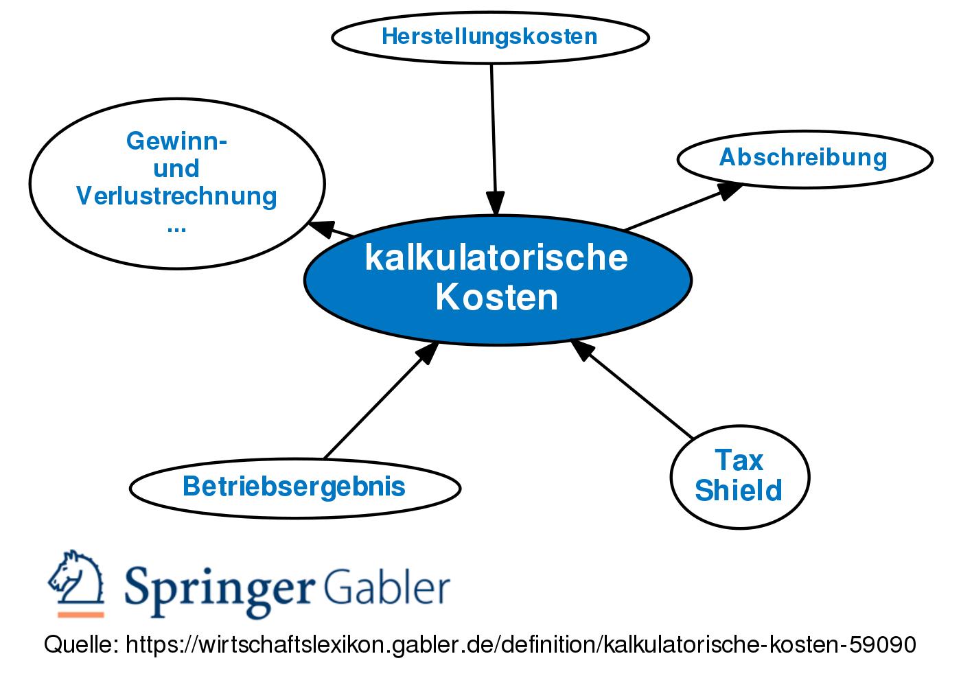 Kalkulatorische Kosten Definition Gabler Banklexikon
