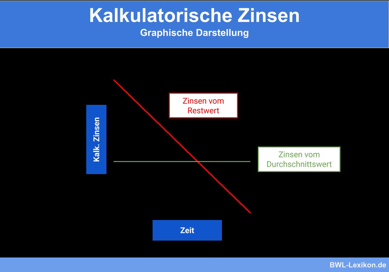 Kalkulatorische Zinsen Definition Erklarung Beispiele Ubungsfragen