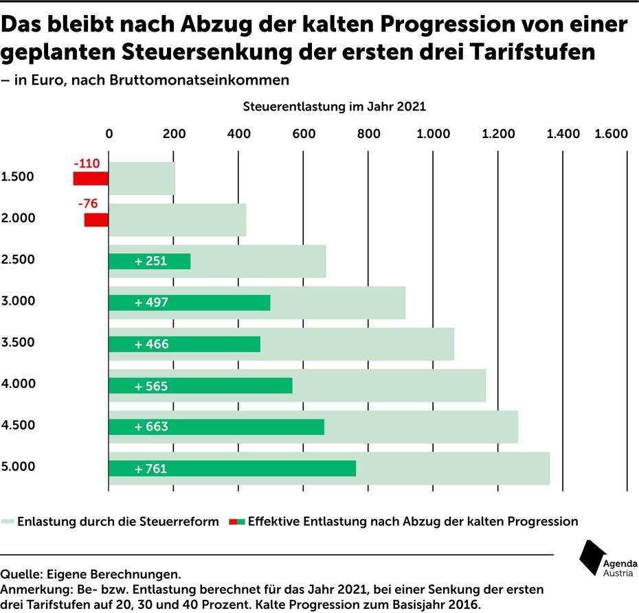 Steuerreform So Wirkt Sich Kalte Progression Aus Trend At