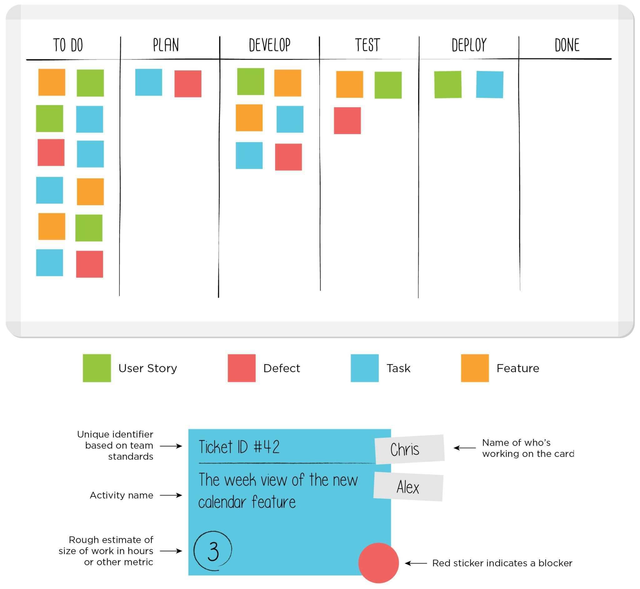 Sample Kanban Board With Kanban Card Template Leankit Kanban Board Visual Management Kanban