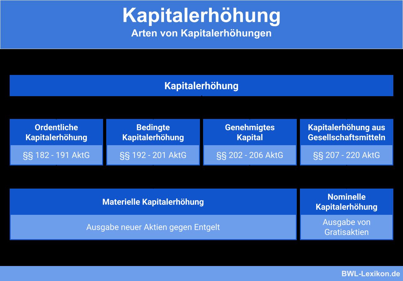 Kapitalerhohung Definition Erklarung Beispiele Ubungsfragen